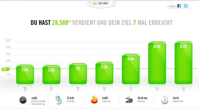 nike portal 2 845x465 Self Tracking  oder  The Quantified Self   was trackt ihr so?
